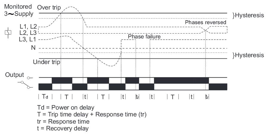 voltage monitoring relay 900vpr